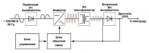 Схематическое устройство инвертора