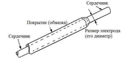 Состав электрода