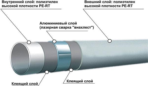 Из чего состоит металлопластиковая трубка