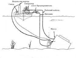 Схема процесса подводной сварки