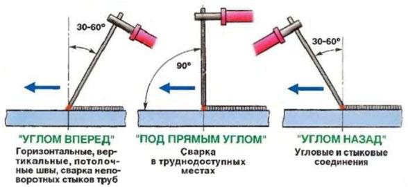 sposoby-vedenija-jelektroda-pri-formirovanii-shva