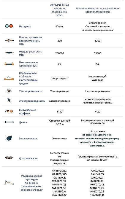 stekloplastikovaja-armatura