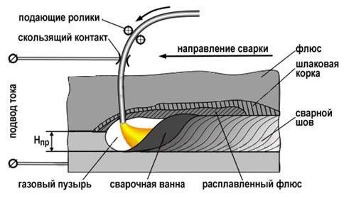 sushhnost-avtomaticheskoj-dugovoj-svarki-pod-fljusom