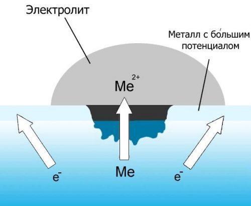 Процесс электрохимической коррозии