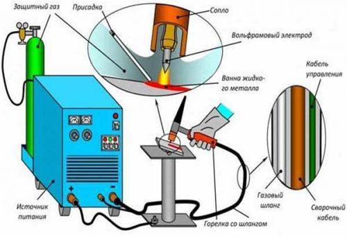 Схема выполнения сварочных работ неплавящимся электродом