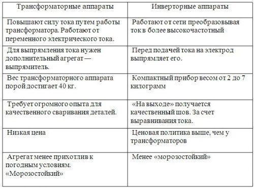 Сравнение инвертора и трансформатора