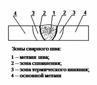 Структура сварочных швов