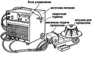 Промышленный полуавтомат