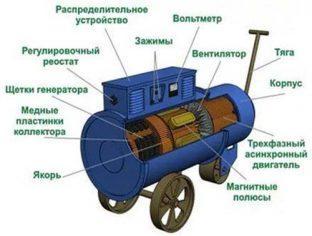 Общий вид на генератор
