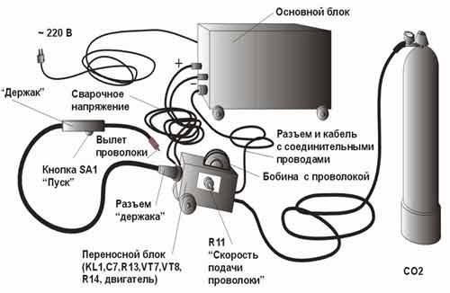 Общий перечень узлов, применяемых для полуавтоматической сварки