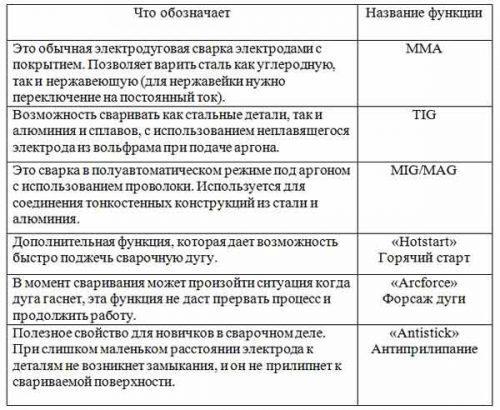 Таблица сварочных аппаратов
