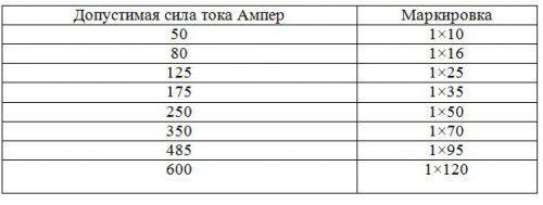 Таблица допустимой силы тока кабеля