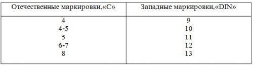 Таблица степени затемнения светофильтра