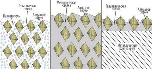 Связки для алмазных шлифовальных кругов