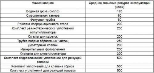 Таблица времени наработки расходных деталей и узлов