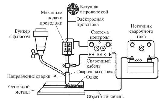 tehnologicheskoe-obespechenie-processa-dugovoj-svarki