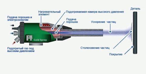 Технология газодинамического напыления