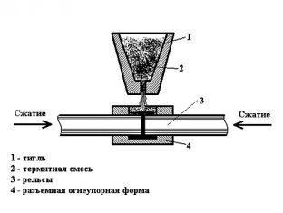 Технология термитной сварки металлов