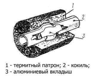 Термитный патрон
