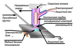 Общая схема процесса сварки TIG