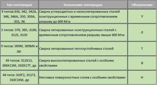 Типы электродов и их применение для сталей