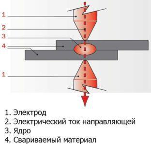 Процесс выполнения точечной сварки