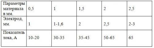 Таблица соответствия мощности к материалу и диаметру электрода