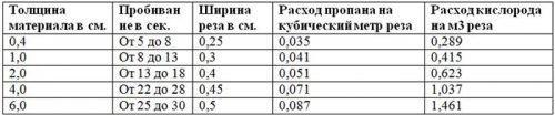 Таблица расхода пропана при газовой резке