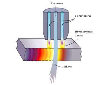 Температура резки металла газом