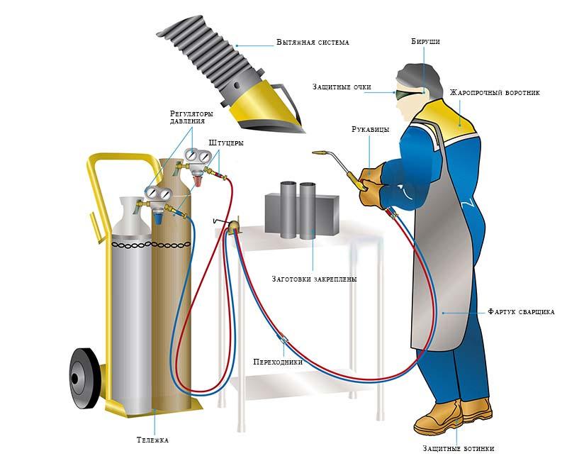 Газорезка металла инструкция