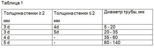Таблица ориентировочных минимальных радиусов