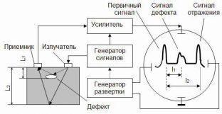 Принцип работы ультразвукового контроля