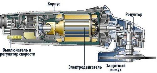 Устройство аккумуляторной болгарки
