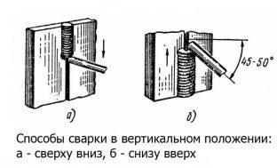 Процесс движения электрода при вертикальной сварке