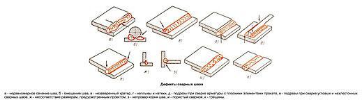 vozmozhnye-defekty-pri-svarke