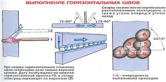 vypolnenie-gorizontalnyh-shvov