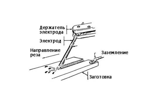 Схема резки сваркой
