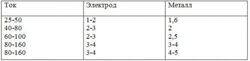 Таблица настройки тока сварочного оборудования