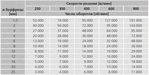 Зависимость частот вращения шпинделя от диаметров и скоростей резания