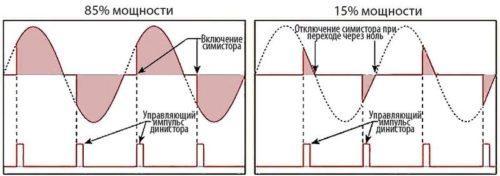 Зависимость мощности, подаваемой на двигатель болгарки